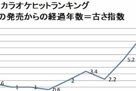 カラオケ、なぜ年々、過去曲が歌われる傾向が強まる?ヤンキー経済化を検証