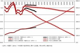 財務省、なぜ批判覚悟で財政の長期試算を初公表?将来的に消費税34%との試算も