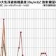 東京、埋もれた内部被ばくを示唆するデータ 放射線量と放射性物質濃度が一時ピークに