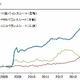 欧州経済、独り負け&デフレ深刻で日本化 量的金融緩和へ舵切り、本格突入の観測高まる