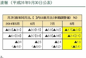 """今夏の異常気象、消費再増税判断を""""惑わす""""可能性も 日照時間とGDPの相関関係"""