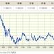 新株価指数JPX日経400、初の銘柄入れ替え 強みの「基準の明確さ」に懸念も