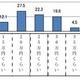 """なぜ日本人は""""異常に""""お金を使わない?ひたすら貯蓄するワケ データと感情面より考察"""