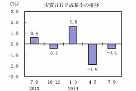 景気後退局面か GDP速報値大幅減が示唆 消費増税で深刻な経済悪化を招いた財務省の罪