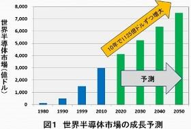 サムスン、「傲慢と過信」で内部崩壊の兆候 日本半導体、「過剰品質」で復活のシナリオ