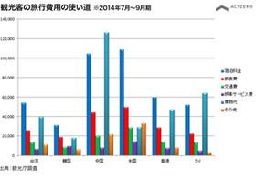 中国人観光客に買い荒される日本?ネガティブ意見ほぼゼロ、想像絶する観光大国・日本