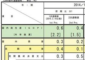 結局、日本経済は良くなっているのか?GDP成長率マイナス公算、企業利益は過去最高水準