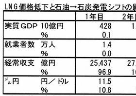石炭火力発電推進、GDP増と雇用増に有効 バカ高いLNG輸入、日本経済に悪影響