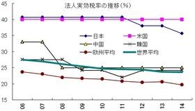 日本経済と乖離する日本企業 賃金抑制と製造業空洞化を招いた国の怠慢 農業保護の代償