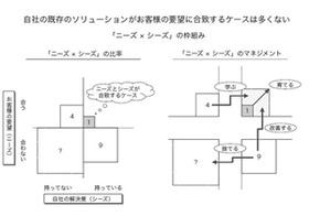 セブン鈴木会長は、なぜ他社店舗には行かない?SWOT分析は無意味?