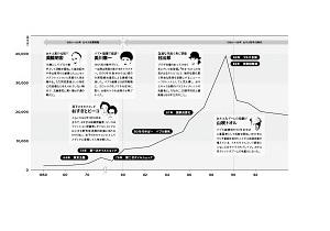日本郵政の上場がマツコに引導を渡す?おネエタレント増殖と株の関係に隠された秘密
