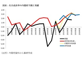 「高すぎる」政府のGDP成長率予測、実績が予測を上回ったのは過去17年間で3回のみ