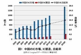 「半導体製造が苦手な」中国企業、日米技術者を一気に獲得の荒技