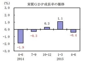 東京五輪後の日本経済破綻、現実味高まる GDPマイナスに潜む「重大な事態」