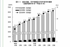 予想したくない東京五輪後の「深刻な事態」 不動産バブル崩壊&「住宅余り」加速の懸念