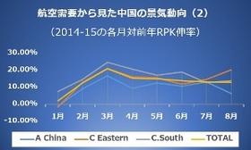中国の経済危機説はデタラメ? 落ち込みは一部のみか