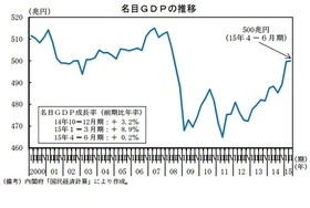 GDPは経済の実力を反映しない 膨大な防衛費と無駄な公共事業でかさ上げし放題