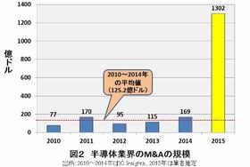 日本企業が長年の開発で培った最新技術が、中国企業に流出…怒涛の半導体業界再編の深層