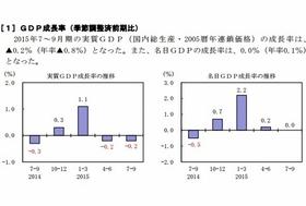 日本経済、失速鮮明に GDPマイナス成長止まらず…安倍首相、景気好調を強弁