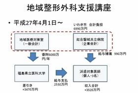 福島医大、被災地への医師派遣で3億円見返り 静岡、法外利息奨学金で憲法違反の疑い
