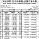 中国政府、日本での「爆買い」進みすぎで中国人に上限規制 国外へ資金流出が深刻化