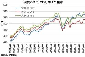 GDPは無意味?経済状況を反映しない…政府はもっと国民の所得を上げる政策を取るべき