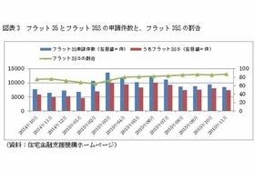 お得すぎる住宅ローンはこれだ!総返済額が4百万円も低減!申請期限はあと1カ月