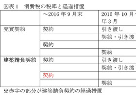 迫る消費再増税で住宅購入額が百万円以上増も!来年秋に壊滅的な住宅不況が襲う恐れ