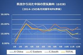 中国経済、不気味な様相…「空」の異変から浮かぶ実態