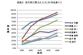 森永卓郎と勝間和代の「強さ」の秘密…若者は「経済」が嫌い?
