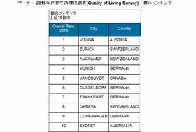 東京、外国人からみてここがイヤ&不便だ!住みやすさ順位は世界44位?