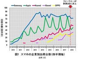 """米国によるファーウェイCFO逮捕は、日本企業に""""とてつもない大打撃""""を与える"""