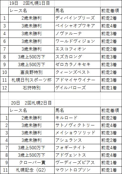 雷神モレイラ騎乗馬のレベルが......衝撃撒き散らすも、意外と日本での「勝利」なし?の画像2