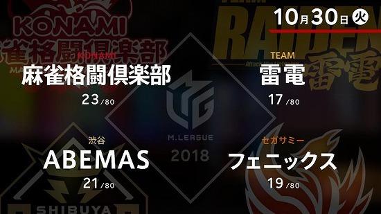麻雀Mリーグ「10月30日」渋谷ABEMAS「大将」多井隆晴が決意の2連戦!! 個人ランキングトップ絶好調男はチーム首位陥落の危機を救えるか!