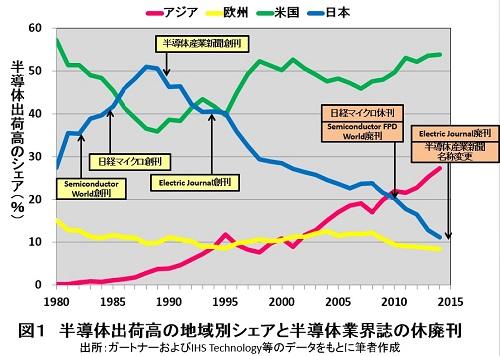 日本半導体、過去の繁栄から世界最下位へ没落 日本から半導体業界誌が消滅する意味