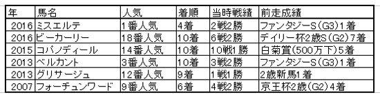 JRA朝日杯FS(G1)グランアレグリア「敵」はアーモンドアイ!? 牡馬相手にジャパンC圧勝の最強女王が見せる幻影の画像2