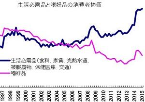 低所得者層の増大と格差拡大は、今後さらに加速する 生活必需品の物価上昇が続く背景