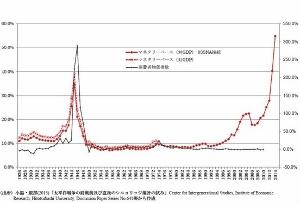 戦時化する日本経済?政府債務と「資金供給の量」、太平洋戦争時のレベル以上に
