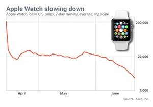 アップルウオッチ、衝撃的販売不振で数量非公表?期待はずれ、操作にストレス…