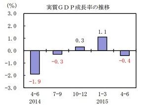 東京五輪後の日本経済破綻、現実味高まる GDPマイナスに潜む「重大な事態」の画像1