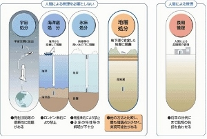 プルトニウム大量保有国・日本 放射性廃棄物の処理、未解決のまま核燃料サイクル維持か