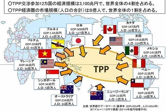 TPPは複雑で巨大な管理貿易圏である 一部業界の利益を優先し、国民に高いコスト強いる