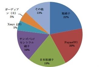 また中国の安値輸出攻勢で、日本勢が瀕死…世界シェアトップ逆転間近