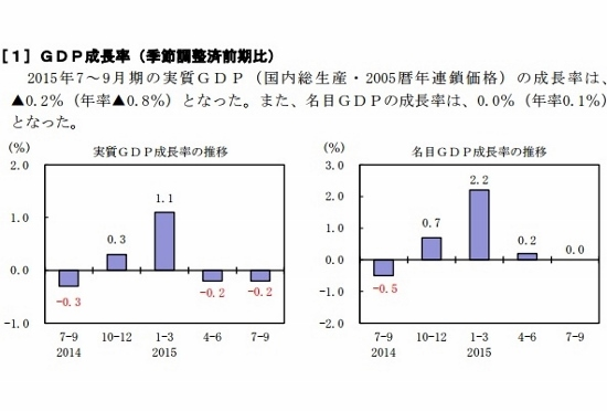 日本経済、失速鮮明に GDPマイナス成長止まらず…安倍首相、景気好調を強弁の画像1