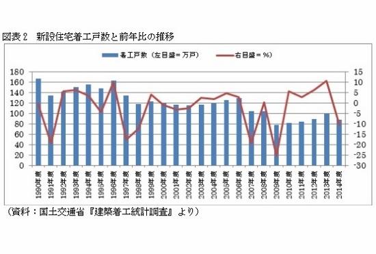 マンション等の住宅購入で数百万円の消費税は、おかしくないか?欧米では非課税や軽減税率