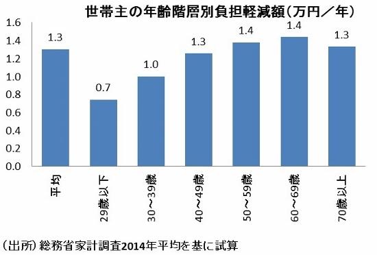 諸外国より高い食品消費税、高所得者ほど恩恵大、他の負担増…軽減税率の不都合さの画像1