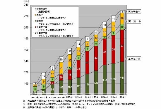 地獄の老朽化マンション建て替え問題!住民負担は2千万円、ひたすら廃墟化…の画像1