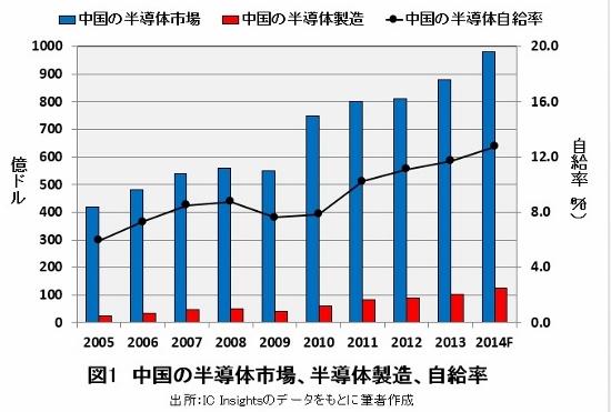 中国、海外企業を爆買い…異次元の巨額投資に「重大な不安」、瀕死の日本勢から覇権奪う?の画像1