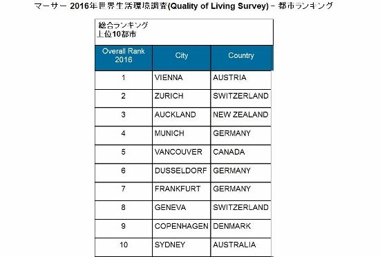 東京、外国人からみてここがイヤ&不便だ!住みやすさ順位は世界44位?の画像1
