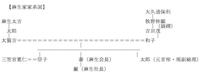 NAVER まとめ麻生太郎の独裁政治の実態!日本の支配者・貴族、安倍晋三、天皇家と親戚